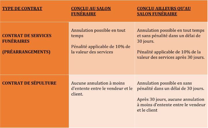 conditions modification prearrangements funeraires